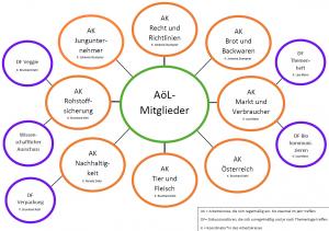 AK Organigram 2020